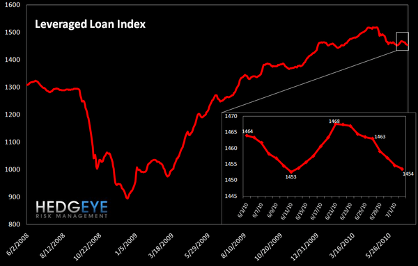 WEEKLY RISK MONITOR FOR FINANCIALS - PREDOMINANTLY BEARISH - leveraged loan