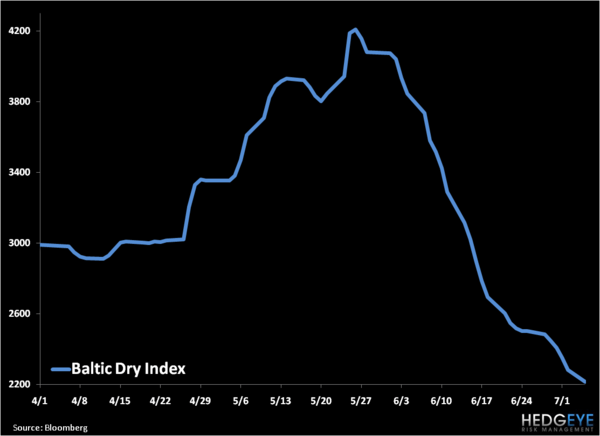 Lower Lows in Oil - Baltic Dry Index