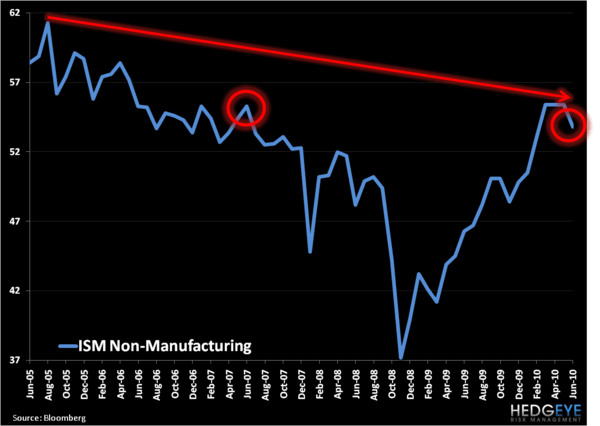 US Growth Continues To Slow...  - ISM Non Manufacturing