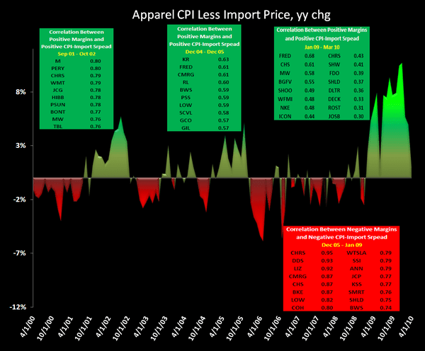 Hedgeye Retail: Mind This Freight Train - Apparel CPI Less Import Price Industry Cycles