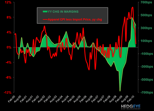 Hedgeye Retail: Mind This Freight Train - Apparel CPI les Import Price and Industry Margins