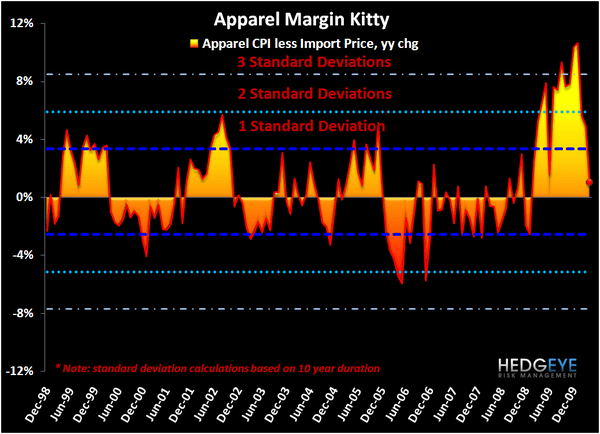 Hedgeye Retail: Mind This Freight Train - Apparel Margin Kitty