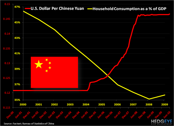 China: The Great Shift Forward - Yuan Consumption