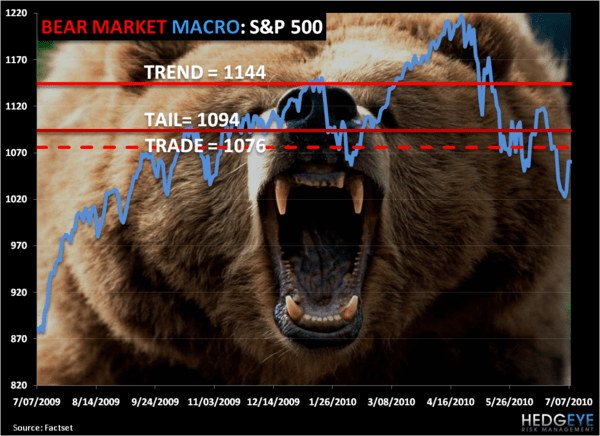 Shorting Slowly - bear