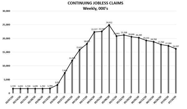 Weekly Unemployment Claims Re-Accelerating - continuingclaims
