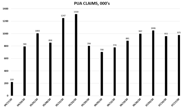 Weekly Unemployment Claims Re-Accelerating - pua