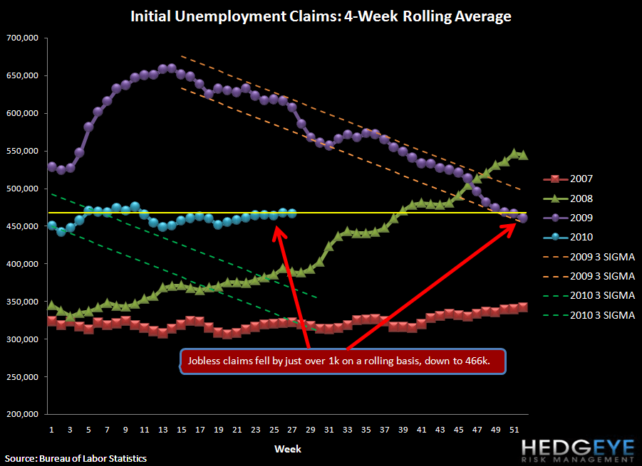 INITIAL JOBLESS CLAIMS FALL 21K (1K ON A ROLLING BASIS) - rolling