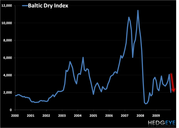 Global Growth Acceleration? Keep Your Eye on The Dry - Baltic Dry Index