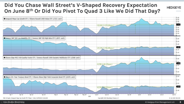 "CHART OF THE DAY: Did You Chase The ""V-Shaped"" Recovery Or Pivot To Quad 3? - Chart of the Day"