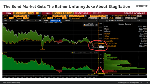 CHART OF THE DAY: The Bond Market Gets The #Quad3 Stagflation Joke - Chart of the Day