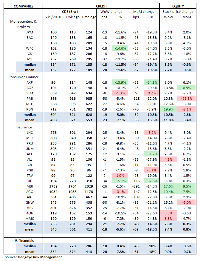 WEEKLY RISK MONITOR FOR FINANCIALS: MIXED WEEK - 1 cds