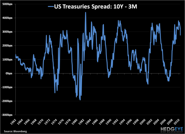 What Information Is the Yield Curve Yielding? - 10Y 3M
