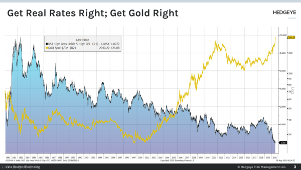 CHART OF THE DAY: Get Real Rates Right → Get Gold Right  - Chart of the Day