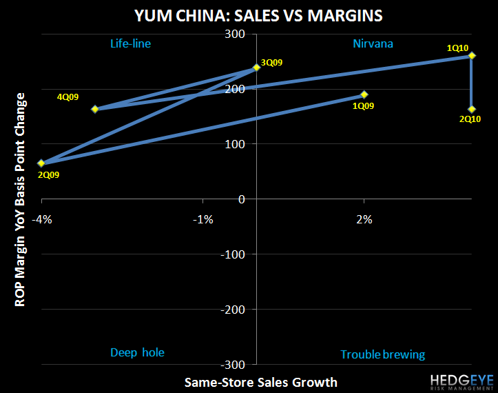 YUM – DELIVERING, BUT THE BAR WAS SET HIGH - YUM CHINA sigma