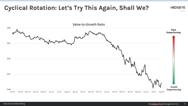 CHART OF THE DAY: Cyclical Rotation → Let's Try This Again - CoD VtoG