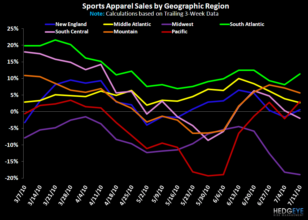 R3: Gulf Impact Still Early - Sports Apparel Geographies