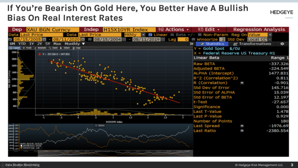 CHART OF THE DAY: Bearish On Gold? Then You Better Be Bullish On Real Interest Rates  - Chart of the Day