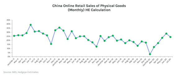 China Online Retail Sales Drop In Growth - RETAIL