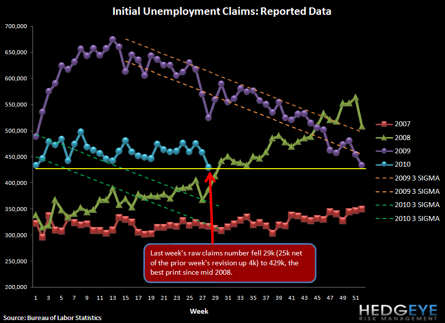 INITIAL JOBLESS CLAIMS DROP SHARPLY - SHOULD WE GET EXCITED? - raw