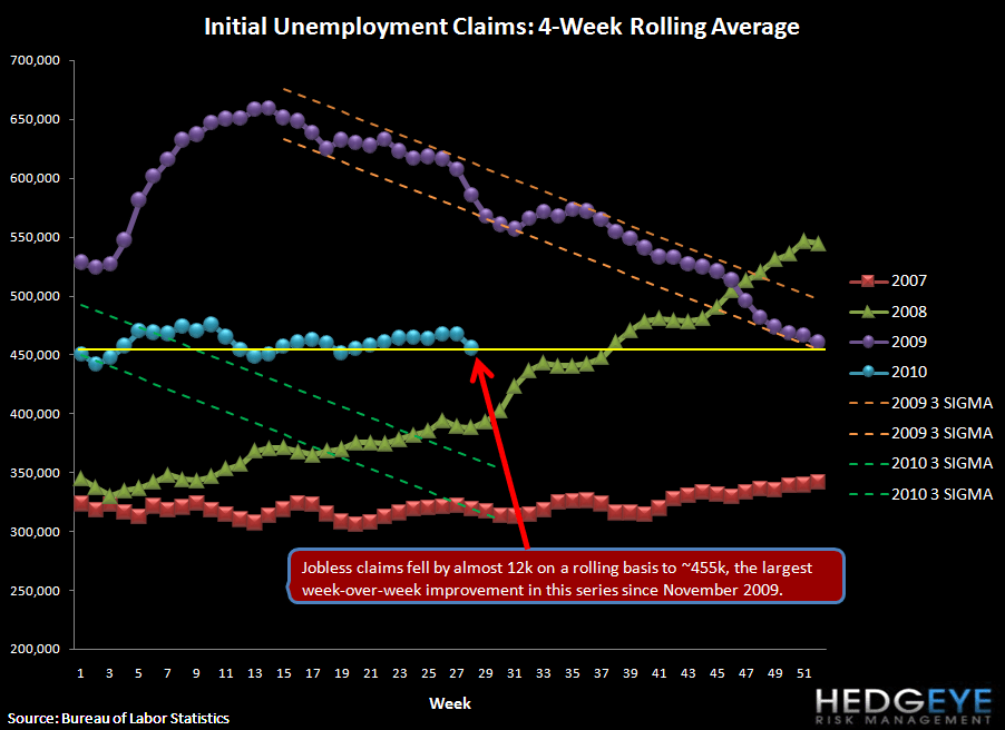 INITIAL JOBLESS CLAIMS DROP SHARPLY - SHOULD WE GET EXCITED? - rolling