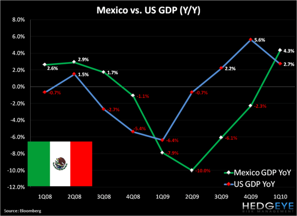 Shorting Mexico . . . Aye Carumba! - Mexico GDP