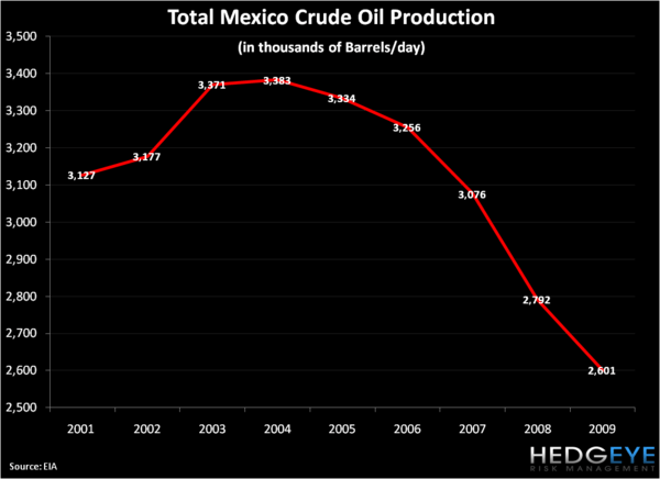 Shorting Mexico . . . Aye Carumba! - Mexico Oil Production