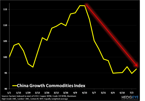 CHINA: SETTING UP TO OUTPERFORM - China Growth Commodites Index