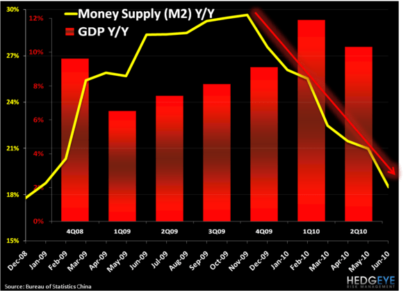 CHINA: SETTING UP TO OUTPERFORM - China M2 GDP