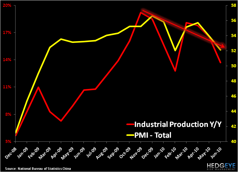 CHINA: SETTING UP TO OUTPERFORM - China PMI