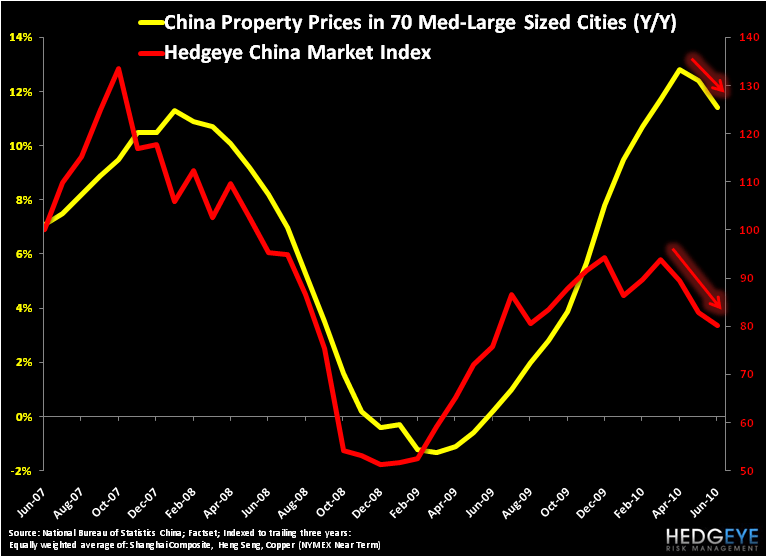CHINA: SETTING UP TO OUTPERFORM - China Property Prices