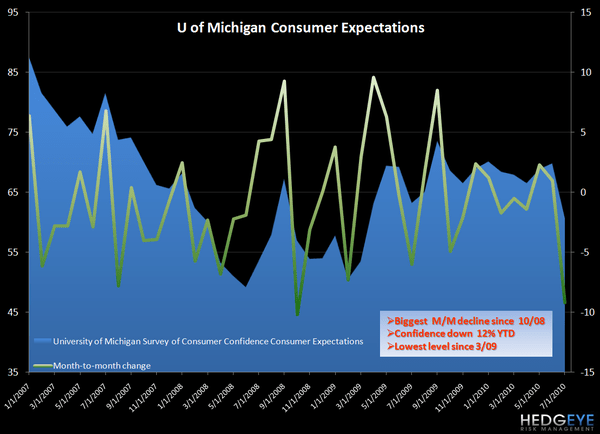 FRIDAY MACRO MIXER - CONSUMER SENTIMENT - expectations 1