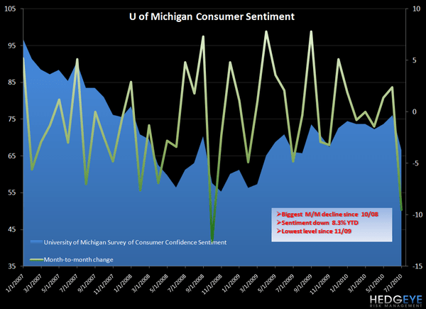 FRIDAY MACRO MIXER - CONSUMER SENTIMENT - mich1