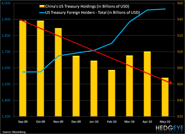 Watch What They Do, Not What They Say . . . The Chinese Are Selling Treasuries - 1