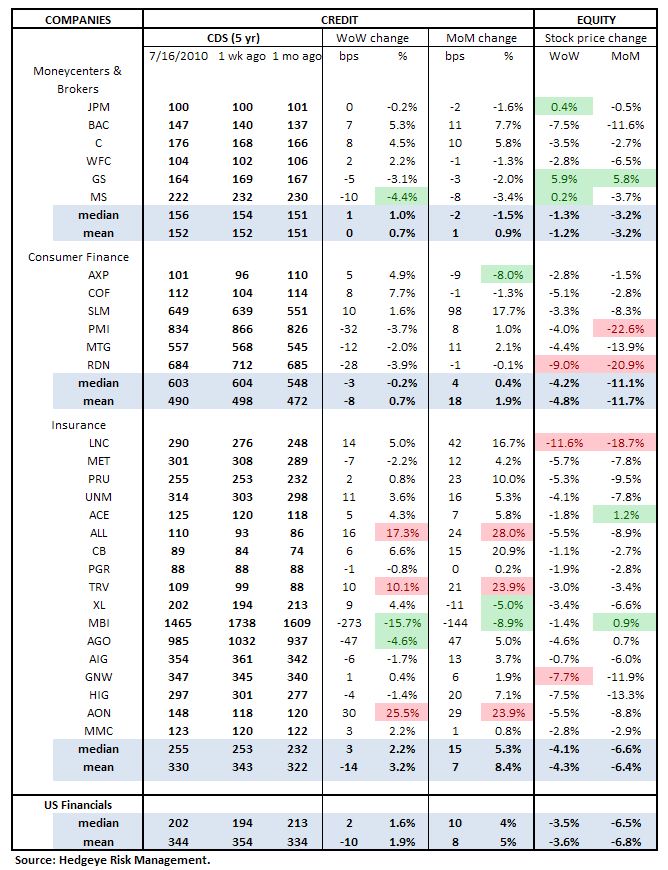 WEEKLY RISK MONITOR FOR FINANCIALS - NEUTRAL TO POSITIVE - cds