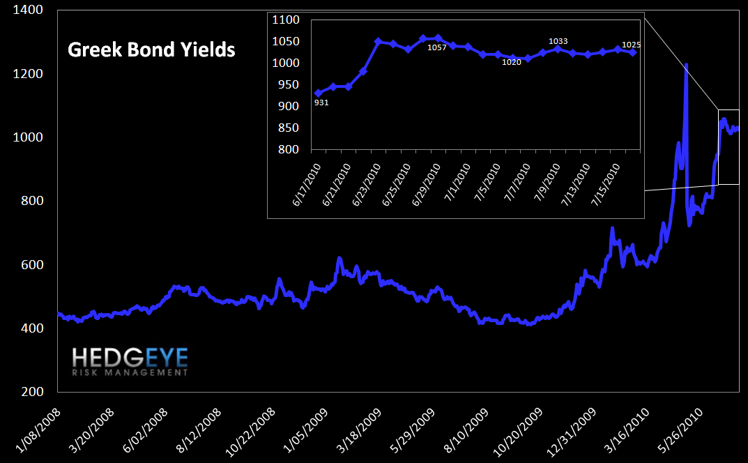 WEEKLY RISK MONITOR FOR FINANCIALS - NEUTRAL TO POSITIVE - greek bond