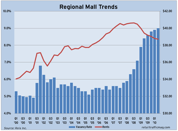 R3: View From a Mall Tenant - regional mall real estate trends