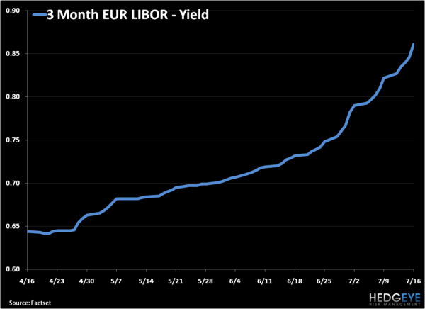 Fire In the Hole! European Libor Exploding to the Upside - EUR LIBOR
