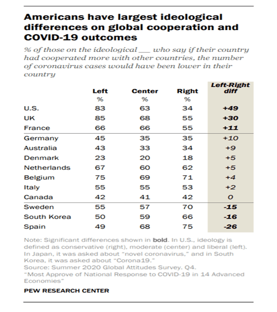 Global Attitudes Towards Covid-19 Measures Vary Between Countries  - Aug31 6