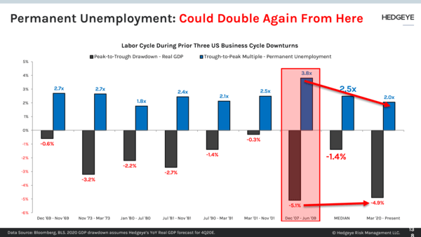 CHART OF THE DAY: Permanent Unemployment Could Double Again From Here  - 138
