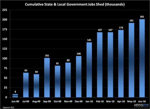 In a Sorry State Indeed - State   Local Government Jobs Shed