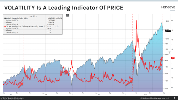 CHART OF THE DAY: Volatility Is A Leading Indicator Of Price  - Chart of the Day
