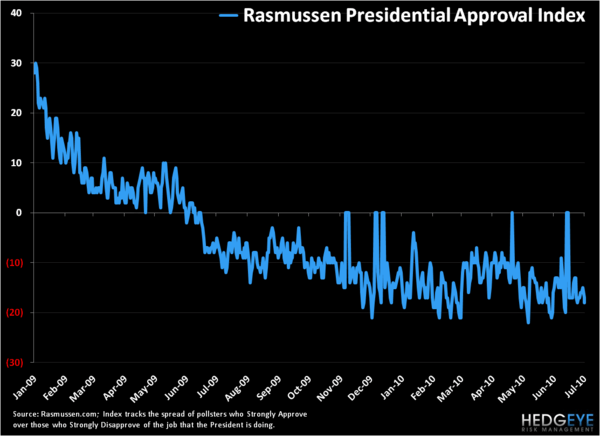 Trading In A Range . . . President Obama's Approval Rating - 1
