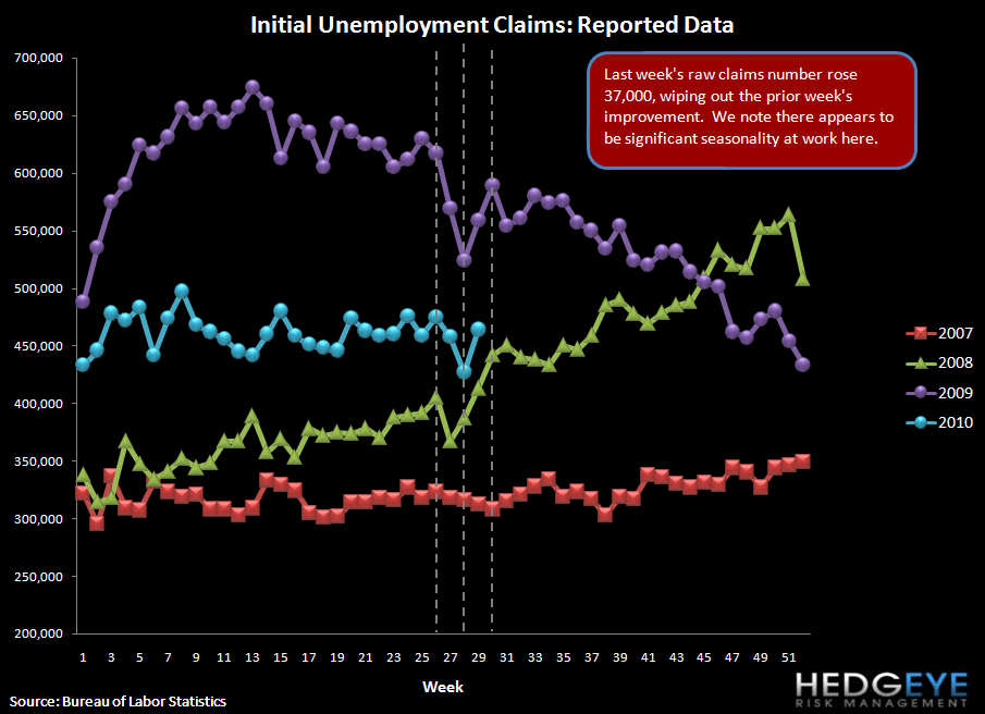 INITIAL JOBLESS CLAIMS RISE 37K, MORE THAN OFFSETTING THE PRIOR WEEK'S IMPROVEMENT - reported