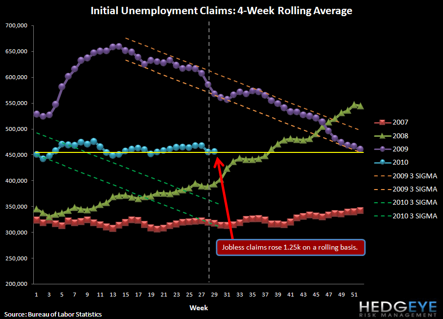INITIAL JOBLESS CLAIMS RISE 37K, MORE THAN OFFSETTING THE PRIOR WEEK'S IMPROVEMENT - rolling