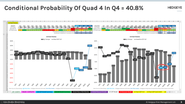CHART OF THE DAY: Conditional Probability Of #Quad4 In Q4  - Chart of the Day