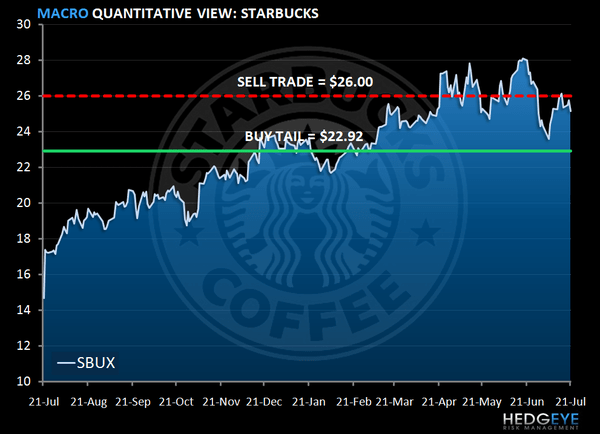 SBUX – STRONG SHOWING - SBUX levels