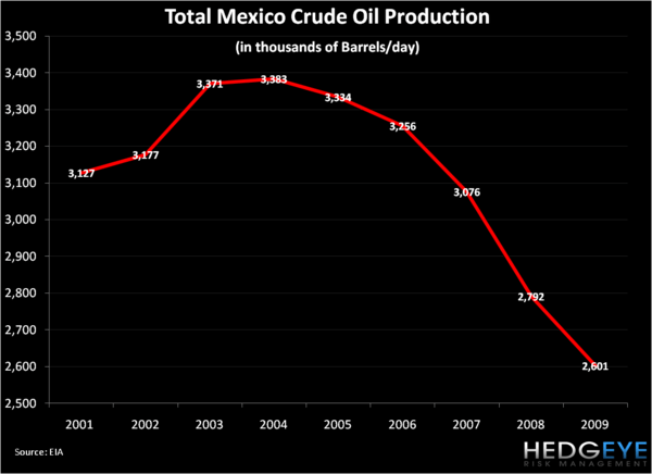 Mexican Headwinds - Mexico Crude Oil Production