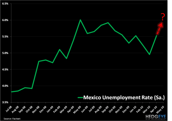 Mexican Headwinds - Mexico Unemployment