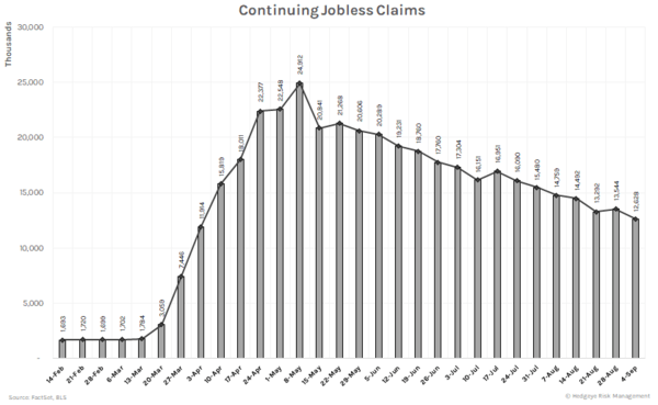Jobless Claims Recovery Led By Firing Shortages & Expiring Eligibility  - Continue
