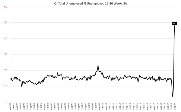 Jobless Claims Recovery Led By Firing Shortages & Expiring Eligibility  -  unemployed1526weeks